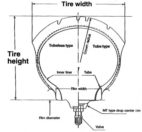 Motorcycle Tire Sizes >> Motorcycle Tire Sizing And Designations